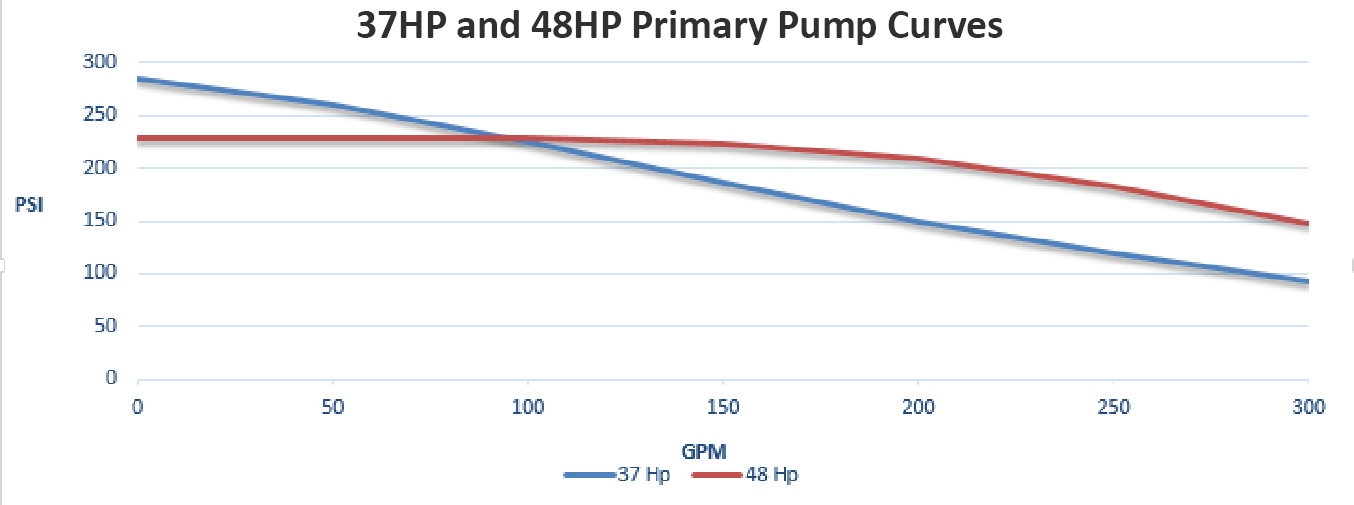 medium Primary Pumps chart