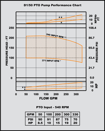 PTO Driven Pumps chart
